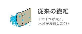 スプレンディテックス~オリジナル素材~1
